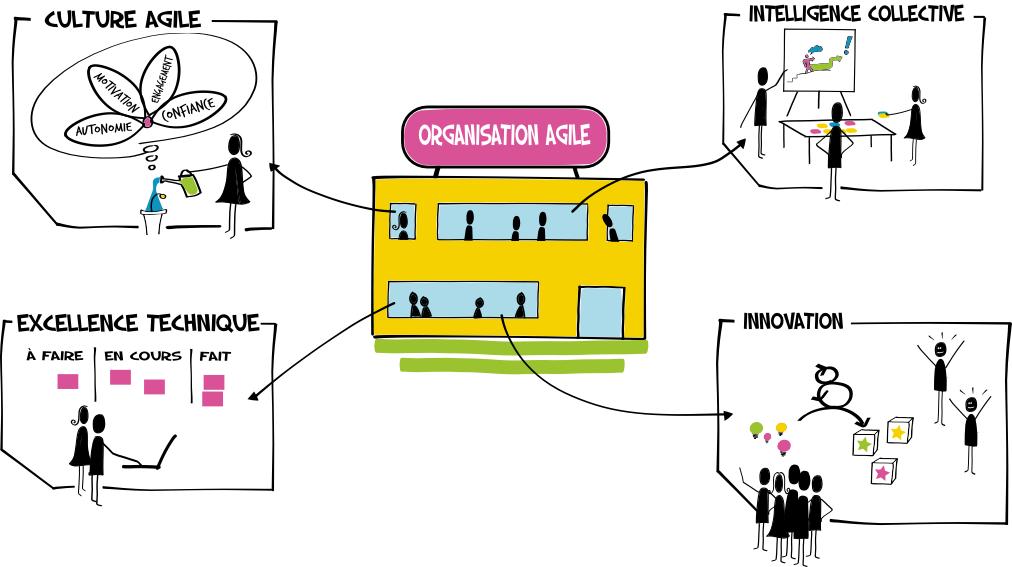 Agile Vendée : innovation, créativité, responsabilisation, efficience