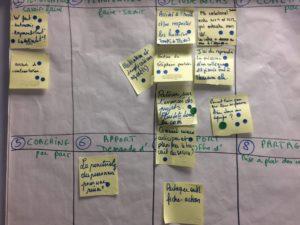 Atelier d'amélioration de la pratique managériale - Humanance